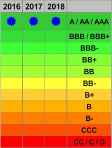Scao-Informatica-Rating Basilea